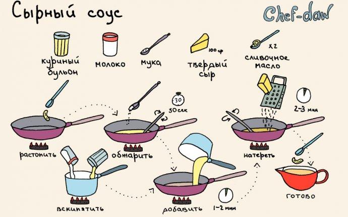 Рецепты простых соусов для